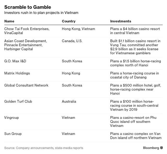 Nhiều công ty đang có ý định xây dựng casino và các dịch vụ cá độ ở Việt Nam
