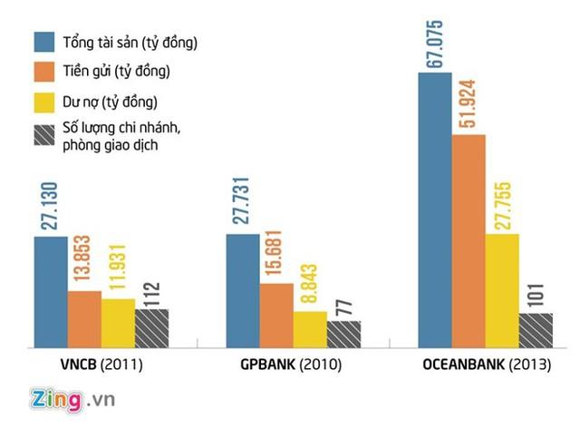 Các chỉ số cơ bản của nhóm ngân hàng 0 đồng theo báo cáo tài chính công bố gần nhất. Đồ họa: Phượng Nguyễn.