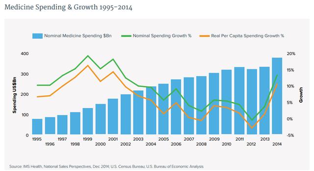 Chi tiêu cho dược phẩm tại Mỹ tăng dần qua các năm và đặc biệt tăng mạnh trở lại từ năm 2014 (tỷ USD)