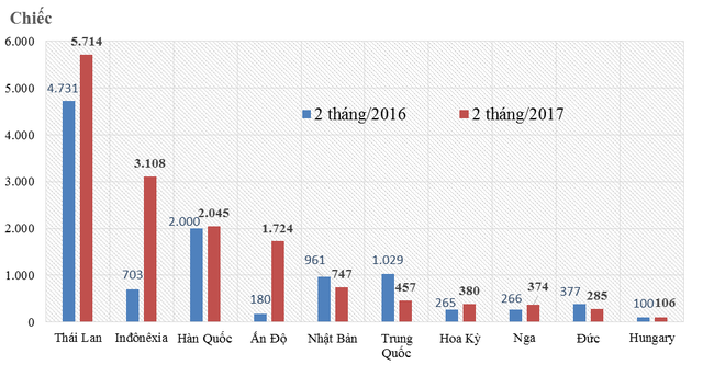 Các thị trường nhập ô tô chính của Việt Nam năm 2016 và đầu 2017. Nguồn: TCHQ