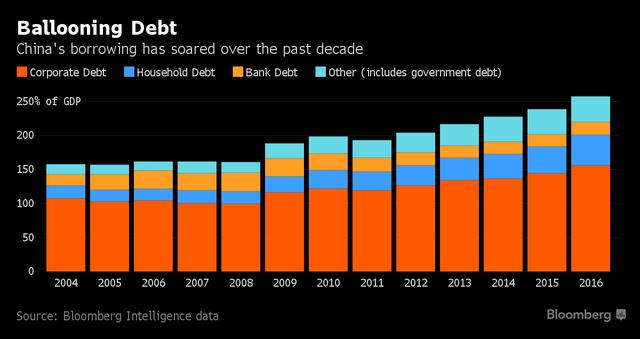 Tỷ lệ nợ theo GDP của Trung Quốc qua các năm