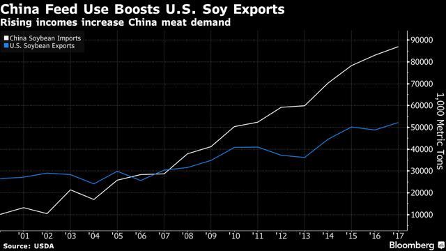 Trung Quốc nhập khẩu ngày càng nhiều đậu nành (nghìn tấn)