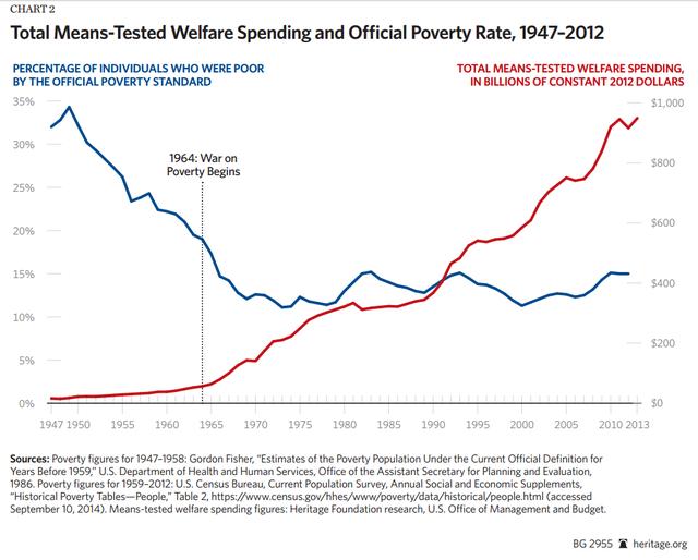 Tỷ lệ số người nghèo tại Mỹ (xanh-%) và tổng chi phí chống đói nghèo của ngân sách Mỹ (đỏ-tỷ USD)