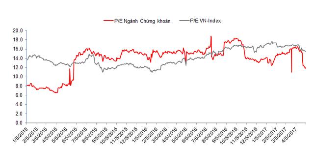 Số liệu của SSI Retail Research cho thấy PE của ngành chứng khoán vẫn thấp hơn PE chung toàn thị trường