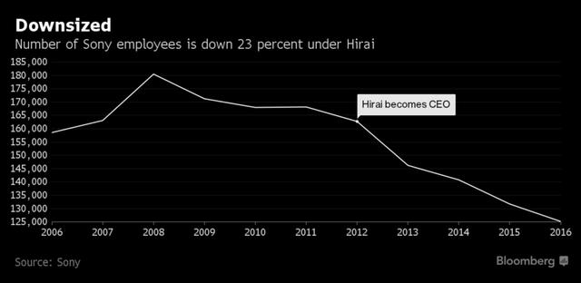 Số lượng nhân viên toàn cầu Sony đã giảm dần đều