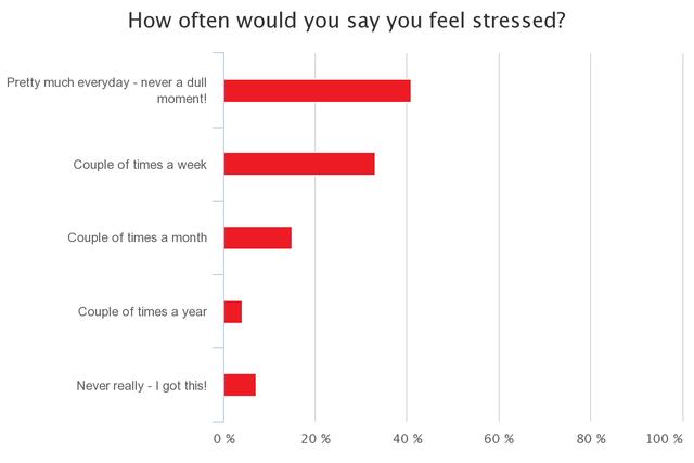 Mức độ cảm thấy stress bởi công việc