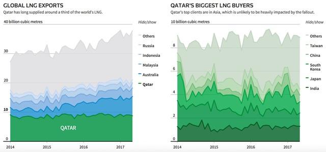 Qatar là nước xuất khẩu khí đốt hóa lỏng lớn trên thế giới