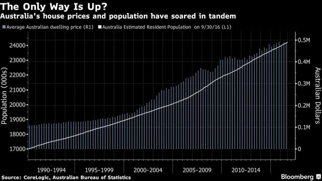 Giá nhà bình quân (triệu Dollar Australia) tăng đều so với mức tăng dân số (nghìn người)