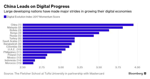 Top 15 nước tăng trưởng nhanh nhất.