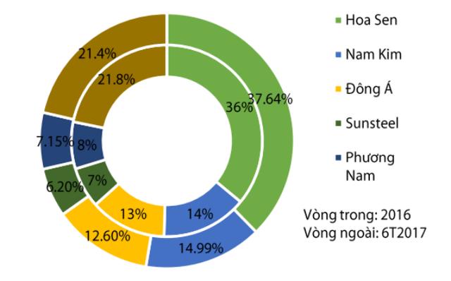 Thị phần tôn mạ năm 2016 và 6 tháng đầu năm 2017. Nguồn: VSA.
