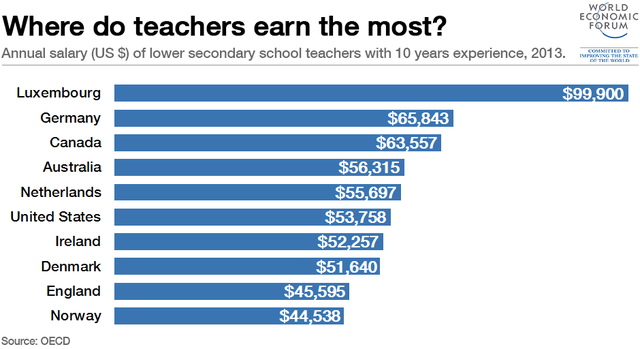 Thống kê về lương của các giáo viên tại lower secondary school ở các nước khối OECD