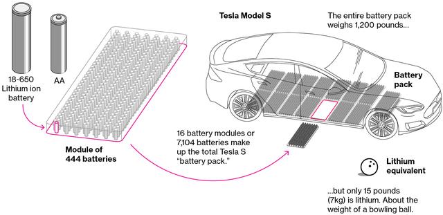Lượng Lithium cần cho mỗi chiếc xe điện là rất lớn