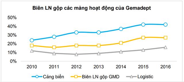 Biên LNG cảng biển khá cao và có xu hướng tăng của GMD. Nguồn BVSC.