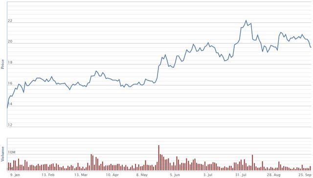 Diễn biến giá cổ phiếu BID trong 9 tháng đầu năm