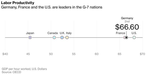 Số GDP bình quân mỗi giờ lao động của người Đức đứng thứ 2 trong nhóm G7 (USD)