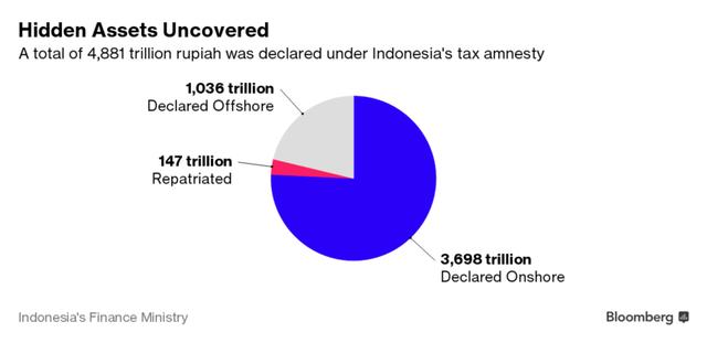 Khoảng 4.881 nghìn tỷ Rupiah tài sản trốn thuế đã được nộp phạt sau chiến dịch của chính phủ.