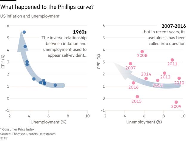 Mối tương quan giữa lạm phát và tỷ lệ thất nghiệp hiện nay không còn giống như thập niên 1960