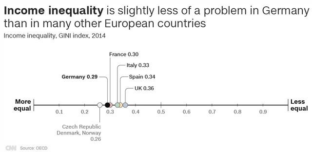 Bất bình đẳng về thu nhập ít nghiêm trọng hơn các quốc gia châu Âu khác (Nguồn: CNN/OECD)