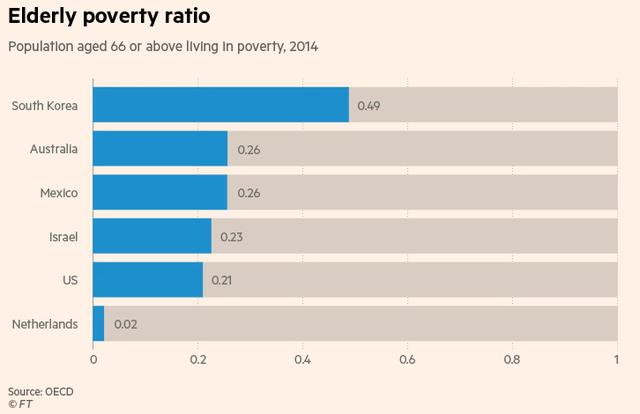 Tỷ lệ người trên 66 tuổi sống trong cảnh nghèo khổ tại một số nước vào năm 2014