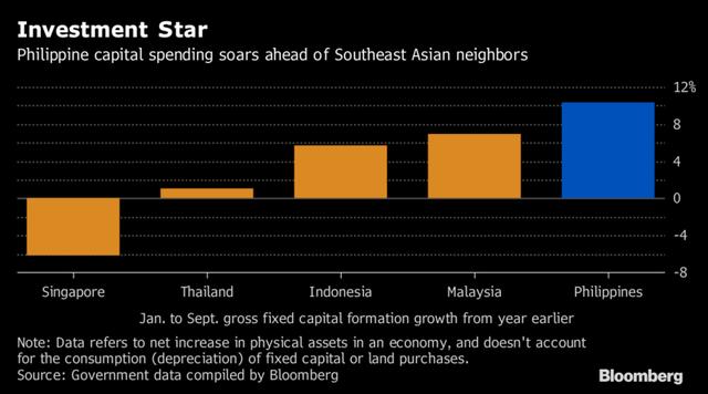 Tăng trưởng tài sản cố định của Philippines vượt nhiều nước Đông Nam Á (%)