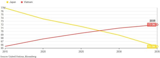 Số người ở độ tuổi lao động của Việt Nam (đỏ) và Nhật Bản (vàng)