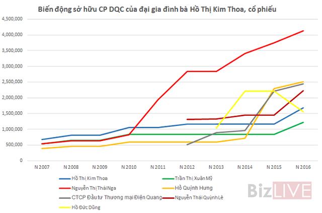 Nguồn: Tổng hợp các báo cáo quản trị, bản cáo bạch, báo cáo thường niên của DQC