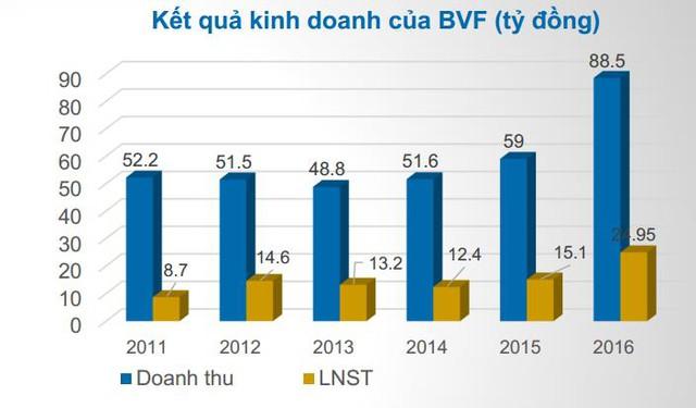 BVF tăng trưởng mạnh lợi nhuận năm 2016