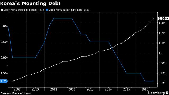 Tổng mức nợ hộ gia đình (triệu USD-R1) và lãi suất (%-L1) tại Hàn Quốc