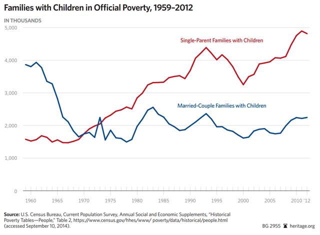 Số gia đình có con ngoài giá thú (đỏ) và bình thường (xanh) ở mức nghèo khổ tại Mỹ (nghìn)