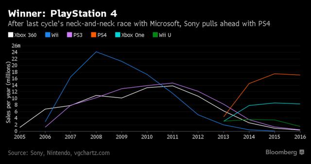 PlayStation 4 là một yếu tố tăng trưởng trong 5 năm qua