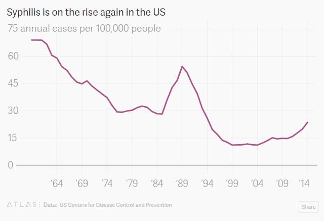 Tỷ lệ mắc bệnh giang mai trên 100.000 người tại Mỹ đang tăng trở lại