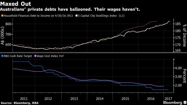 Nợ tăng trong khi mức lương tăng không nhiều