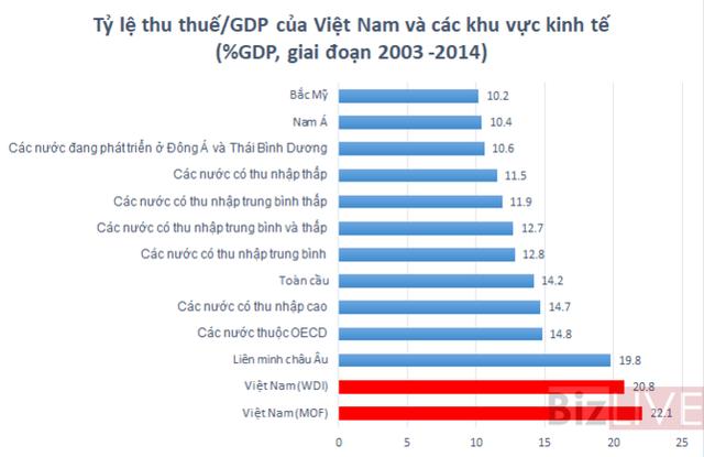 Nguồn: Số liệu MOF, WDI