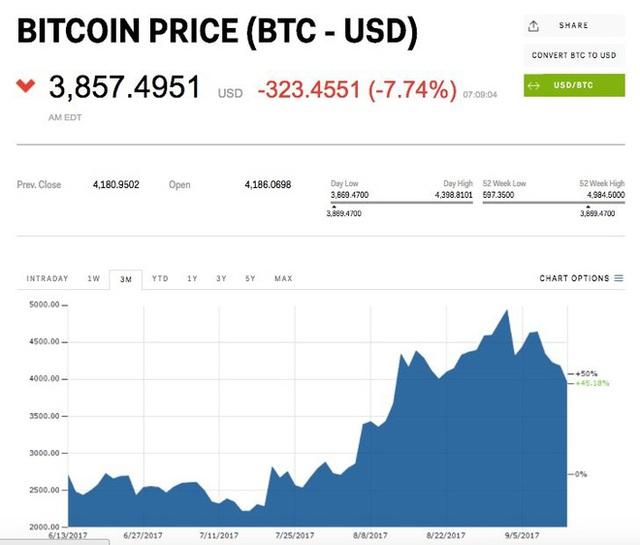 Tỉ giá Bitcoin giảm 7% so có đồng USD