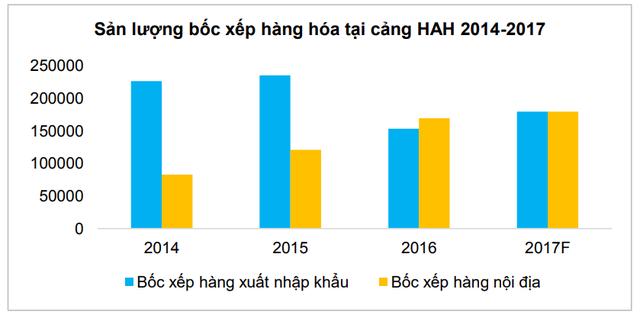 Sản lượng suy giảm, HAH chuyển sang bốc xếp hàng nội địa. Nguồn BVSC.