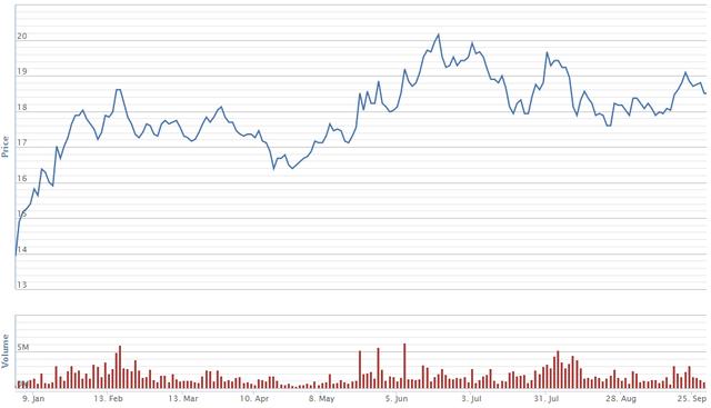 Diễn biến giá cổ phiếu CTG trong 9 tháng đầu năm