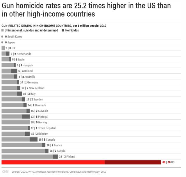 Các vụ thương vong do súng tại Mỹ cao hơn 25,2 lần so với các quốc gia phát triển khác