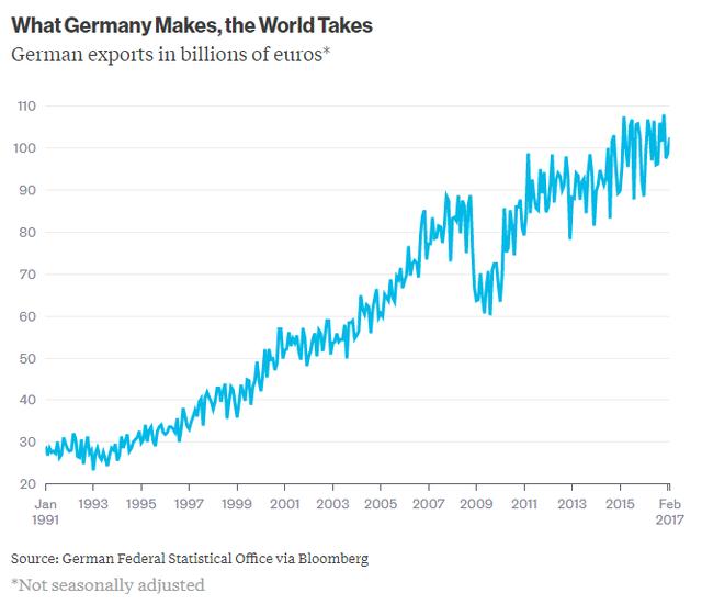Kim ngạch xuất khẩu của Đức (tỷ USD)