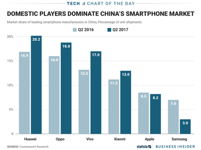 Thị phần smartphone tại Trung Quốc theo Counterpoint Research.