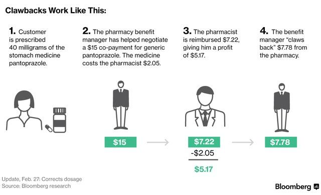 Các nhà môi giới móc túi bệnh nhân Mỹ như thế nào?