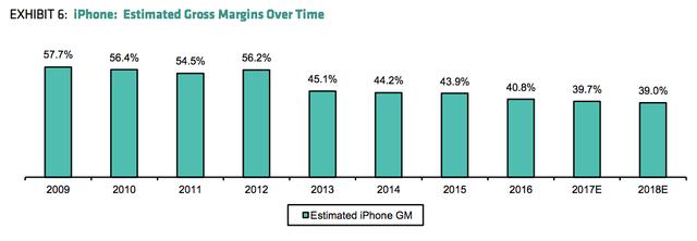 iPhone: Lợi nhuận gộp ước tính theo từng năm (2017E: Ước tính năm 2017, 2018E: Ước tính năng 2018)