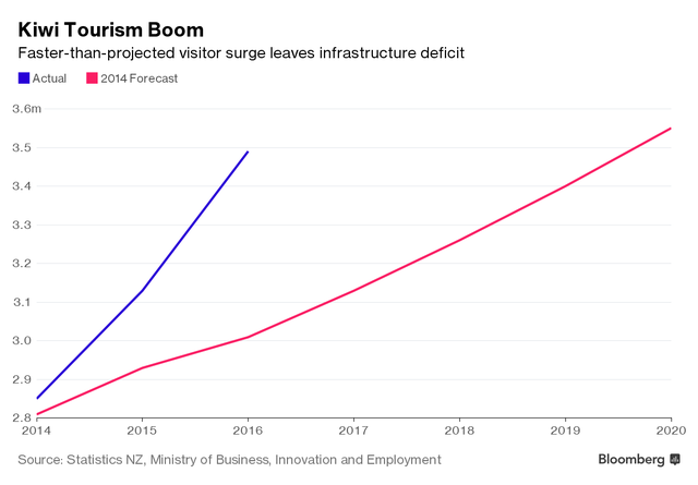 Lượng khách du lịch đến New Zealand tăng đột biến so với dự đoán (triệu người)