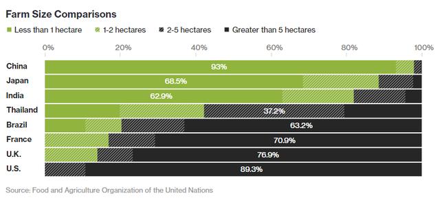 Phần lớn đất canh tác của Trung Quốc là manh mún dưới 1ha