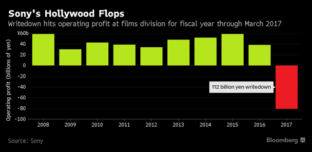 Hãng phim của Sony phải bút toán giảm 112 tỷ yên