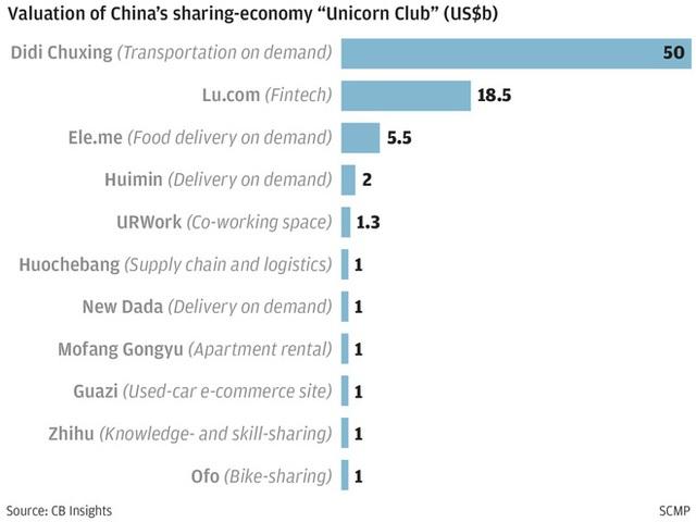 """Câu lạc bộ """"kì lân"""" - câu lạc bộ của những công ty khởi nghiệp tỉ đô."""