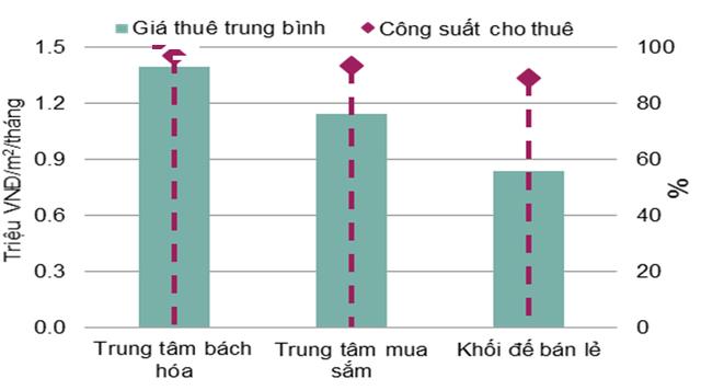 Hoạt động thị trường bán lẻ TP HCM quý 2