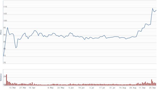 Diễn biến giá cổ phiếu VJC kể từ khi lên sàn