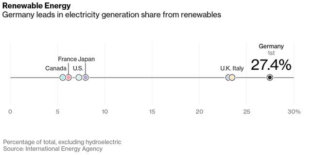 Đức đứng đầu nhóm G7 về năng lượng sạch