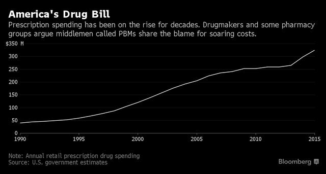 Chi tiêu cho thuốc kê đơn nói riêng tại Mỹ (triệu USD)