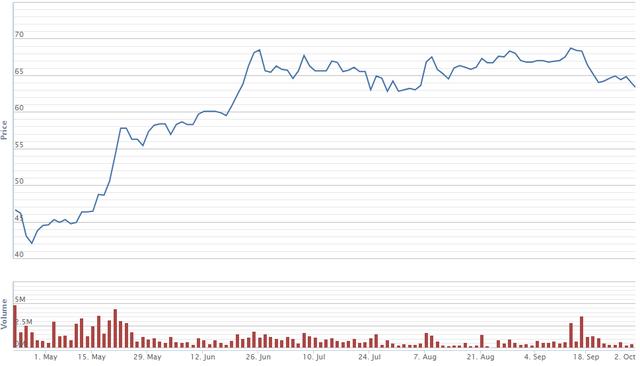 Diễn biến giá cổ phiếu PLX kể từ khi lên sàn